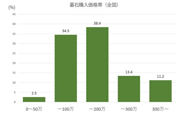 墓石購入価格帯統計(全国)