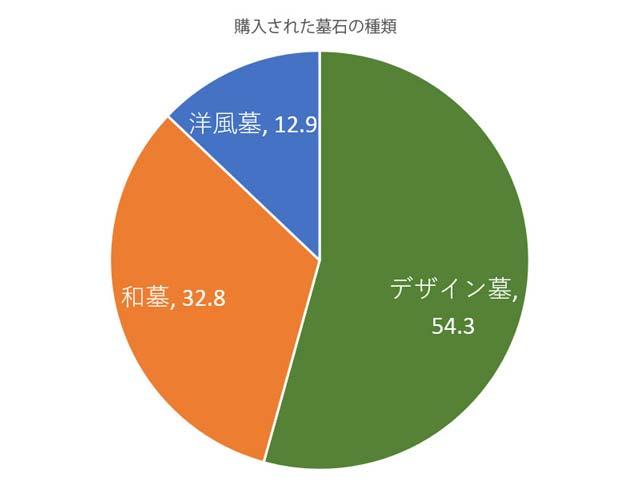 人気の墓石の形 推移統計