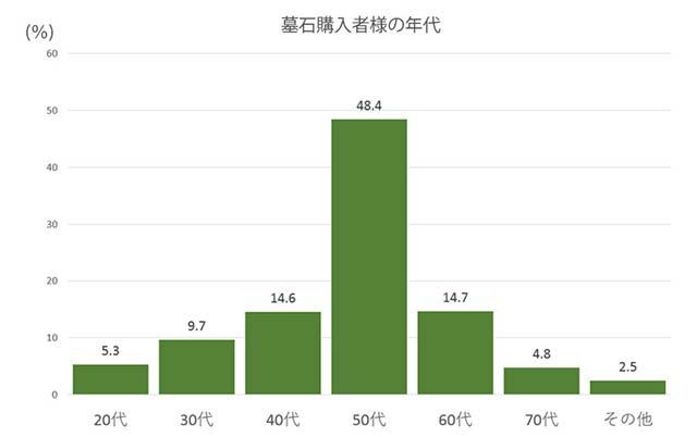 墓石購入者の年代別統計
